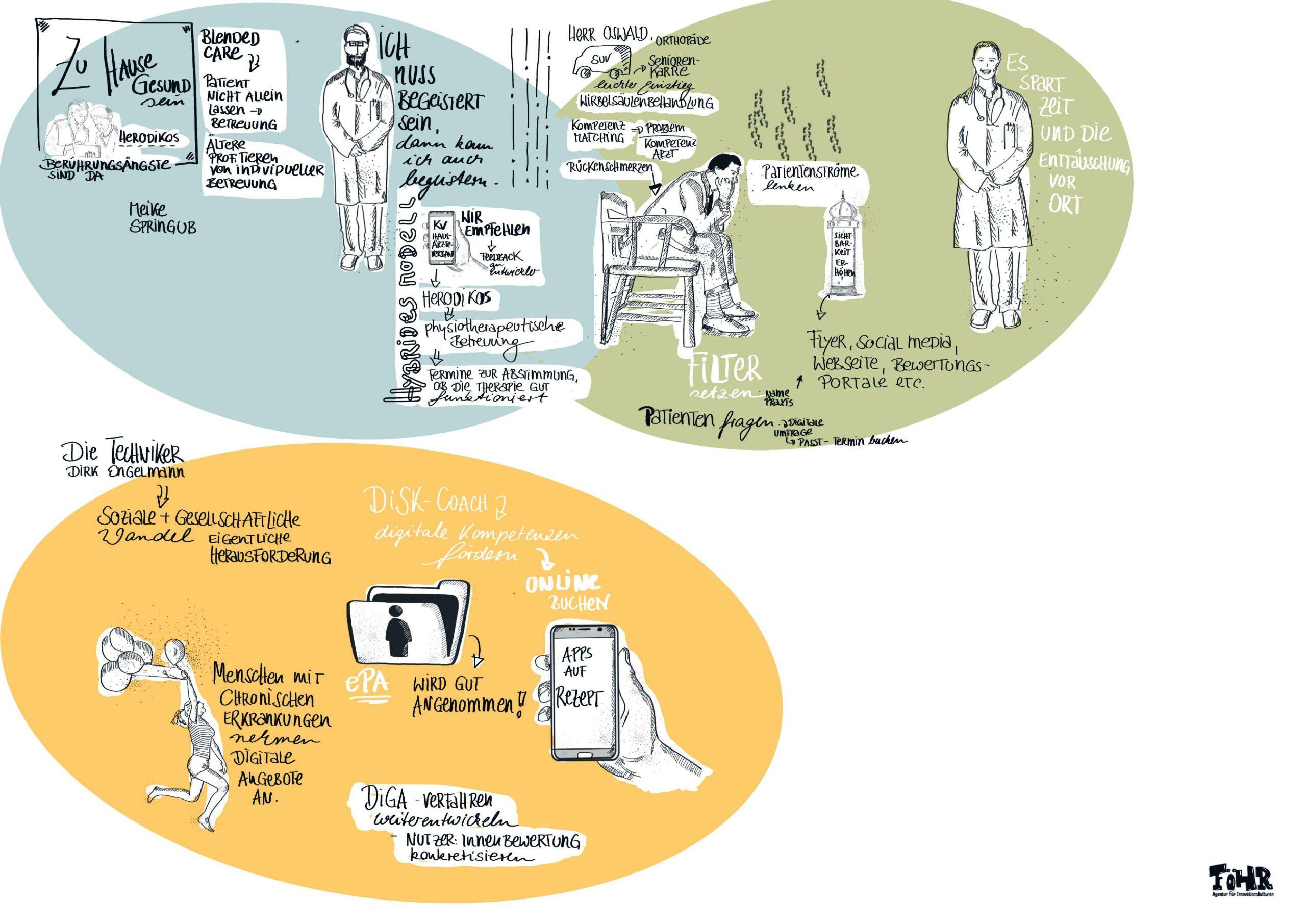 Sketchnote zum Online-Meetup.