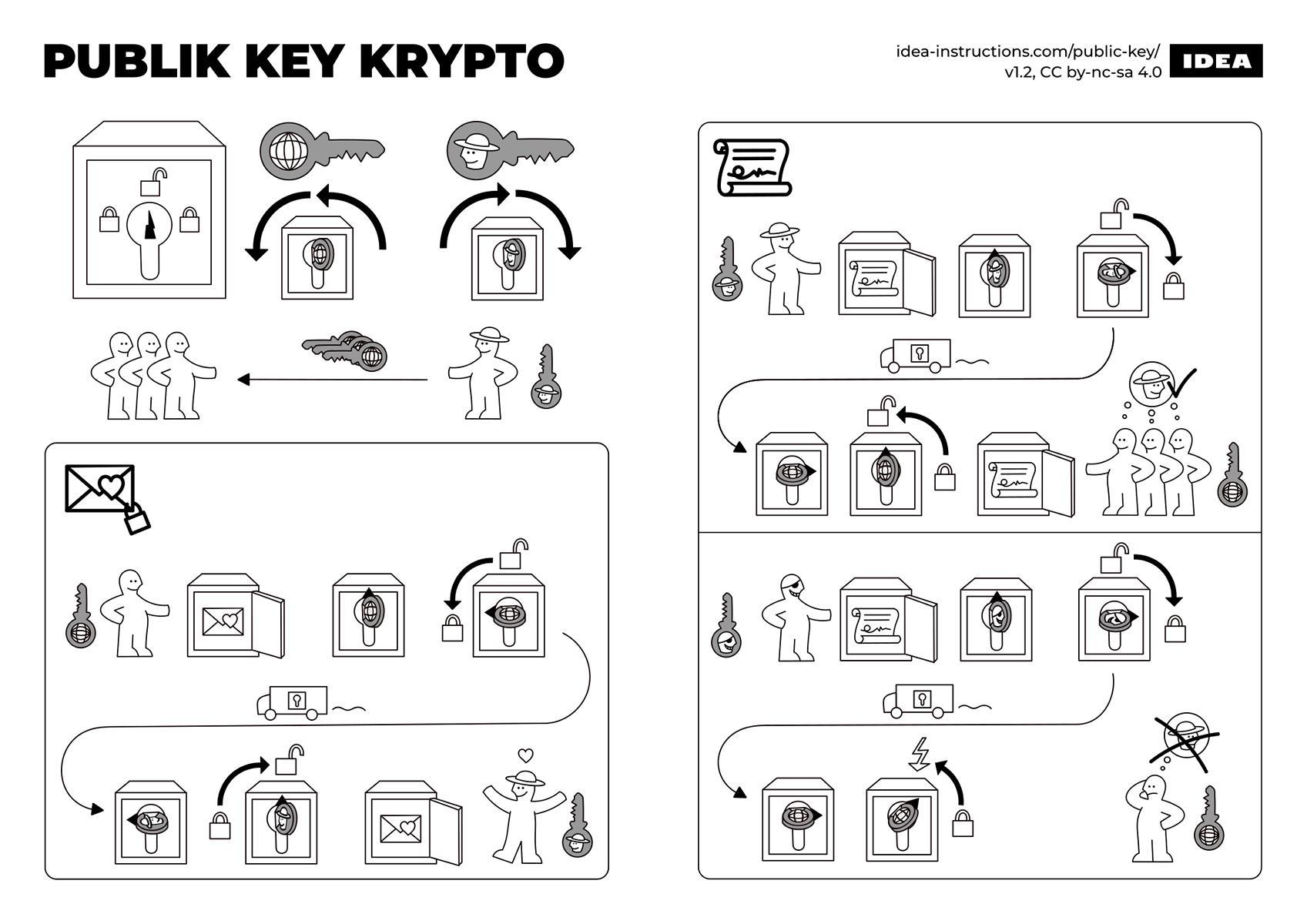 Schematische Darstellung Public Key bei assymetrischer Verschlüsselung