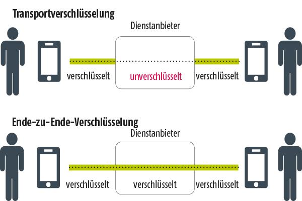 Schematische Darstellung der Verschlüsselung von WhatsApp-Nachrichten