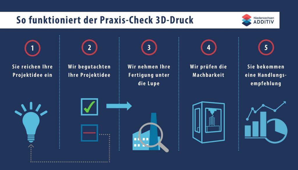 Praxis-Check-3D-Druck Ablauf