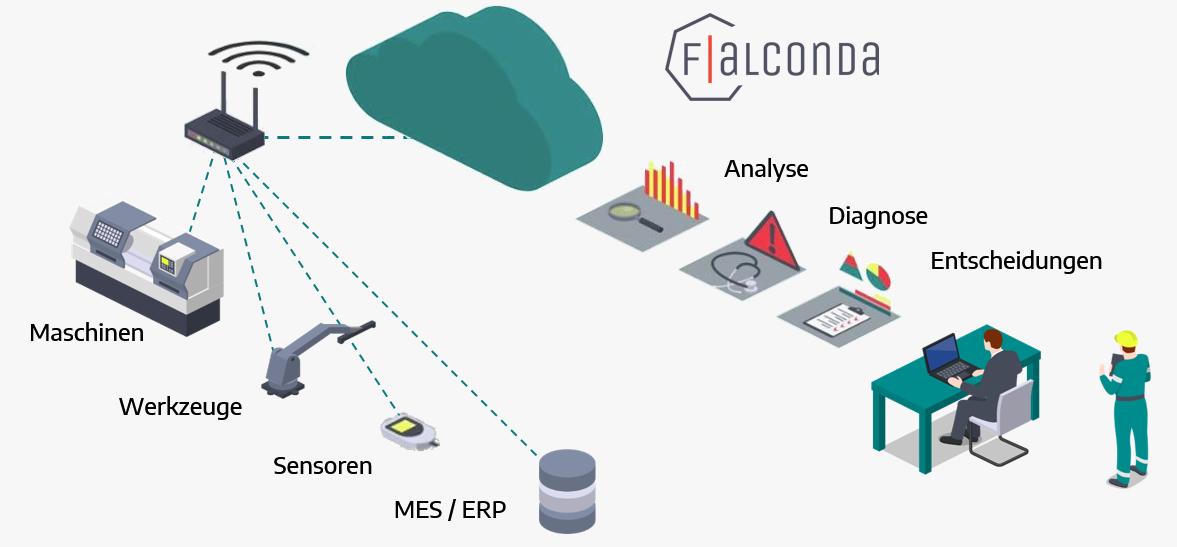 Schema Künstlicher Intelligenz des Produktes Falconda.